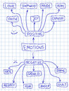 positivity ration on emotions
